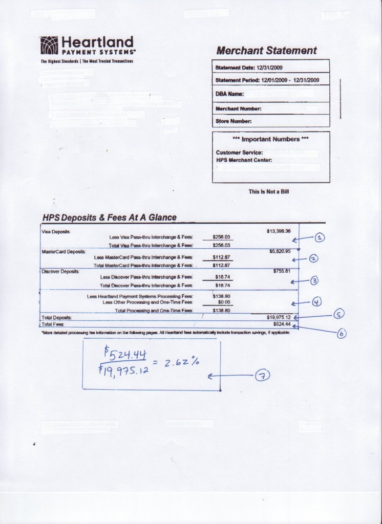 visa credit card statement. Summary of Visa credit card